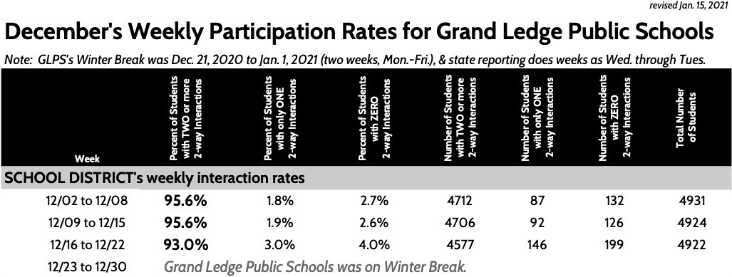 December's Weekly Participation Rates