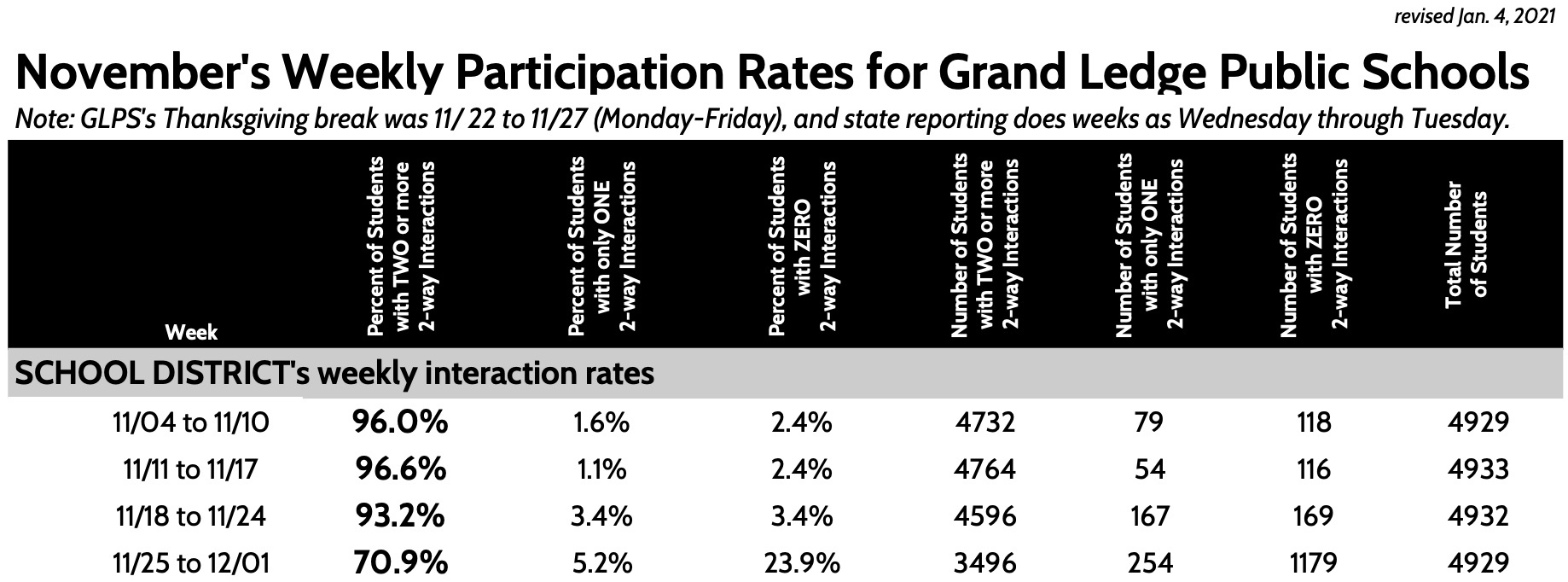 November's Weekly Participation Rates