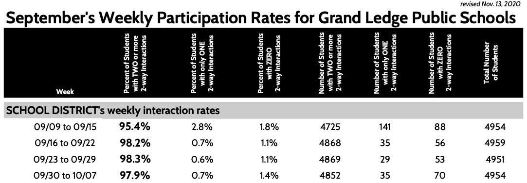 September's Weekly Participation Rates